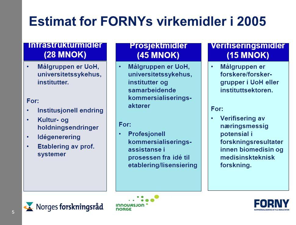 5 Estimat for FORNYs virkemidler i 2005 Målgruppen er UoH, universitetssykehus, institutter og samarbeidende kommersialiserings- aktører For: Profesjonell kommersialiserings- assistanse i prosessen fra idé til etablering/lisensiering Målgruppen er forskere/forsker- grupper i UoH eller instituttsektoren.