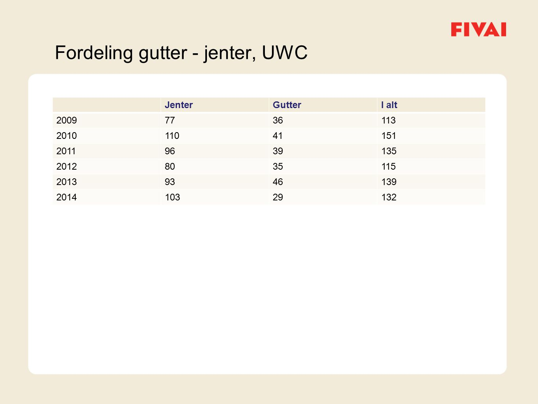 Fordeling gutter - jenter, UWC JenterGutterI alt 20097736113 201011041151 20119639135 20128035115 20139346139 201410329132