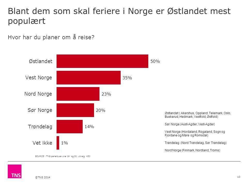 ©TNS 2014 Blant dem som skal feriere i Norge er Østlandet mest populært 10 Hvor har du planer om å reise.