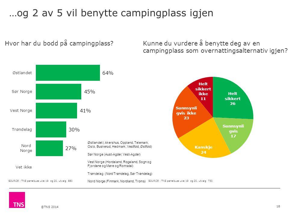 ©TNS 2014 …og 2 av 5 vil benytte campingplass igjen 18 Hvor har du bodd på campingplass?Kunne du vurdere å benytte deg av en campingplass som overnattingsalternativ igjen.