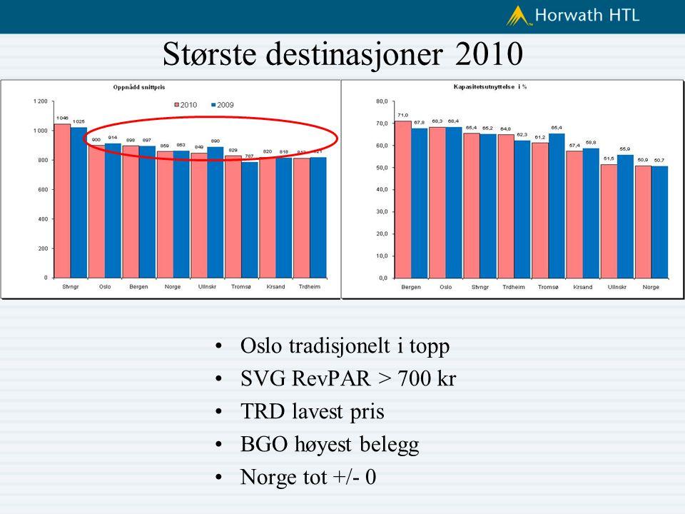 Største destinasjoner 2010 Oslo tradisjonelt i topp SVG RevPAR > 700 kr TRD lavest pris BGO høyest belegg Norge tot +/- 0