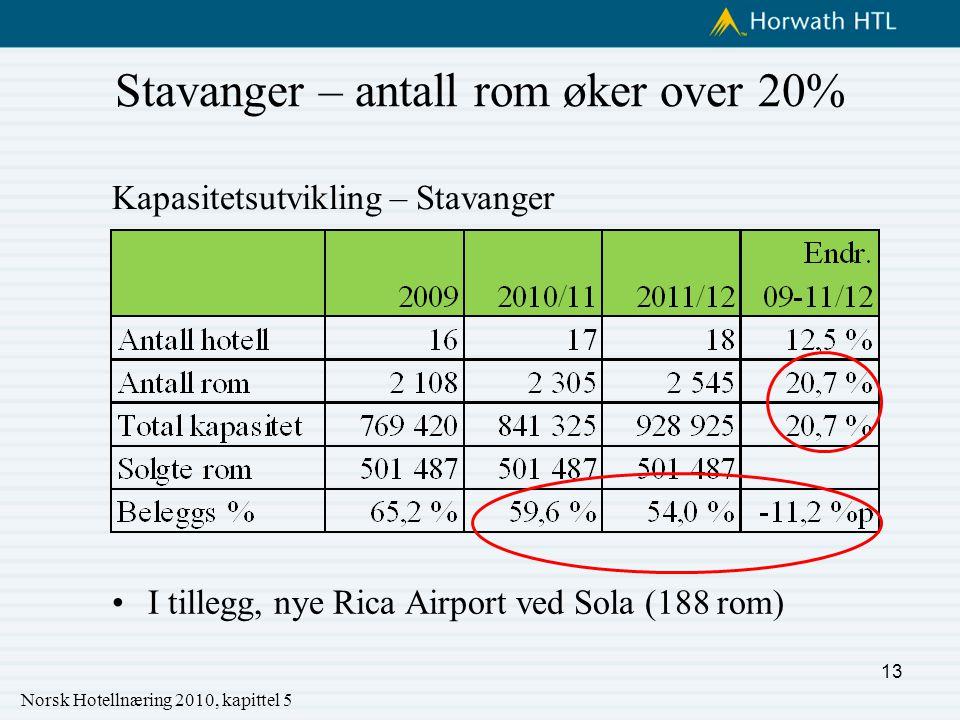 Stavanger – antall rom øker over 20% I tillegg, nye Rica Airport ved Sola (188 rom) Kapasitetsutvikling – Stavanger Norsk Hotellnæring 2010, kapittel 5 13