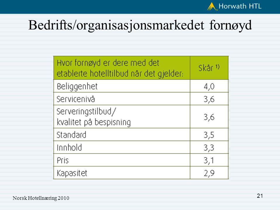 Bedrifts/organisasjonsmarkedet fornøyd Norsk Hotellnæring 2010 21
