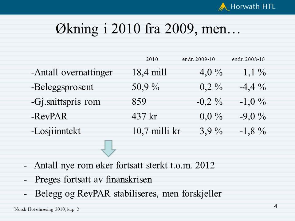 4 Norsk Hotellnæring 2010, kap. 2 - Antall nye rom øker fortsatt sterkt t.o.m.