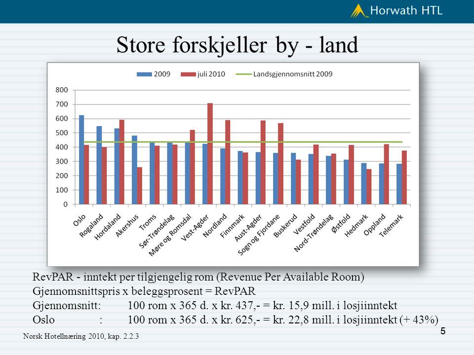 Store forskjeller by - land 5 RevPAR - inntekt per tilgjengelig rom (Revenue Per Available Room) Gjennomsnittspris x beleggsprosent = RevPAR Gjennomsnitt: 100 rom x 365 d.