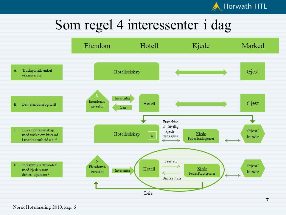 7 Som regel 4 interessenter i dag Norsk Hotellnæring 2010, kap.