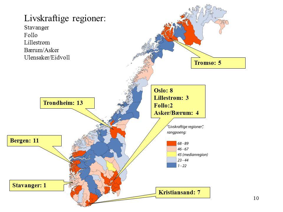 10 Livskraftige regioner: Stavanger Follo Lillestrøm Bærum/Asker Ulensaker/Eidvoll Trondheim: 13 Stavanger: 1 Bergen: 11 Oslo: 8 Lillestrøm: 3 Follo:2