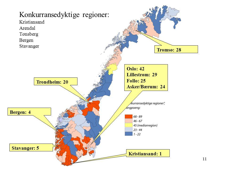 11 Konkurransedyktige regioner: Kristiansand Arendal Tønsberg Bergen Stavanger Trondheim: 20 Stavanger: 5 Bergen: 4 Oslo: 42 Lillestrøm: 29 Follo: 25