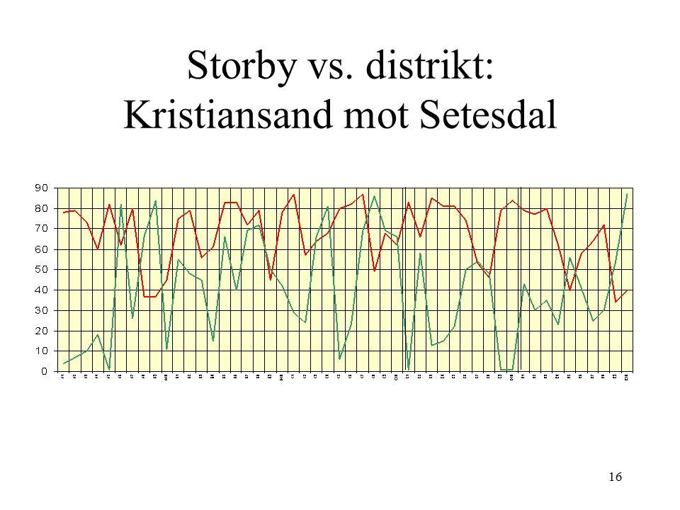 16 Storby vs. distrikt: Kristiansand mot Setesdal