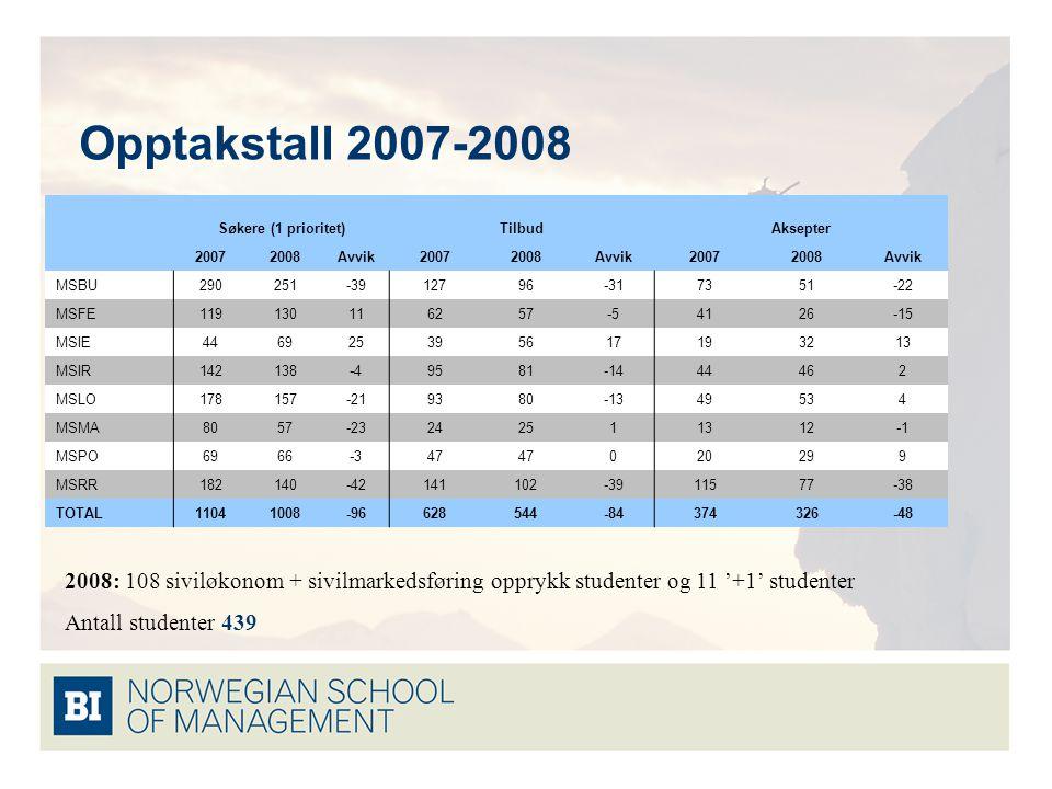 Opptakstall 2007-2008 Søkere (1 prioritet)TilbudAksepter 20072008Avvik20072008Avvik20072008Avvik MSBU290251-3912796-317351-22 MSFE119130116257-54126-1