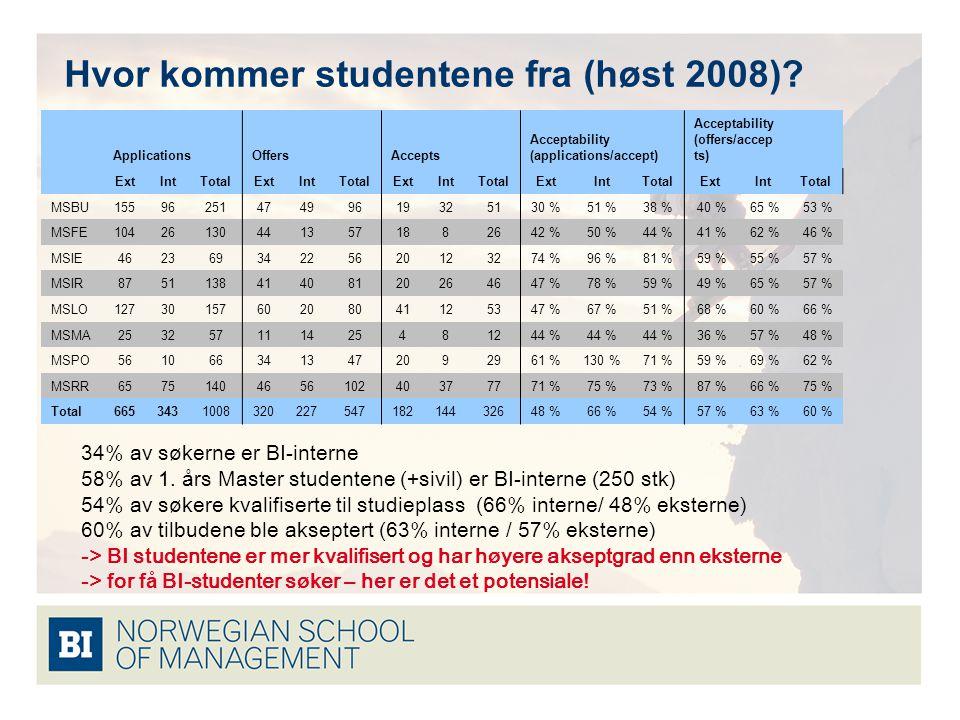 Hvor kommer studentene fra (høst 2008)? 34% av s ø kerne er BI-interne 58% av 1. å rs Master studentene (+sivil) er BI-interne (250 stk) 54% av s ø ke