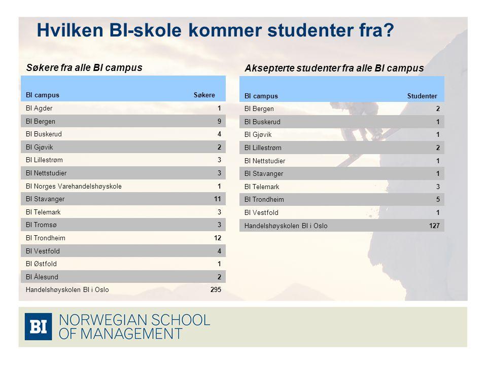 Hvilken BI-skole kommer studenter fra.