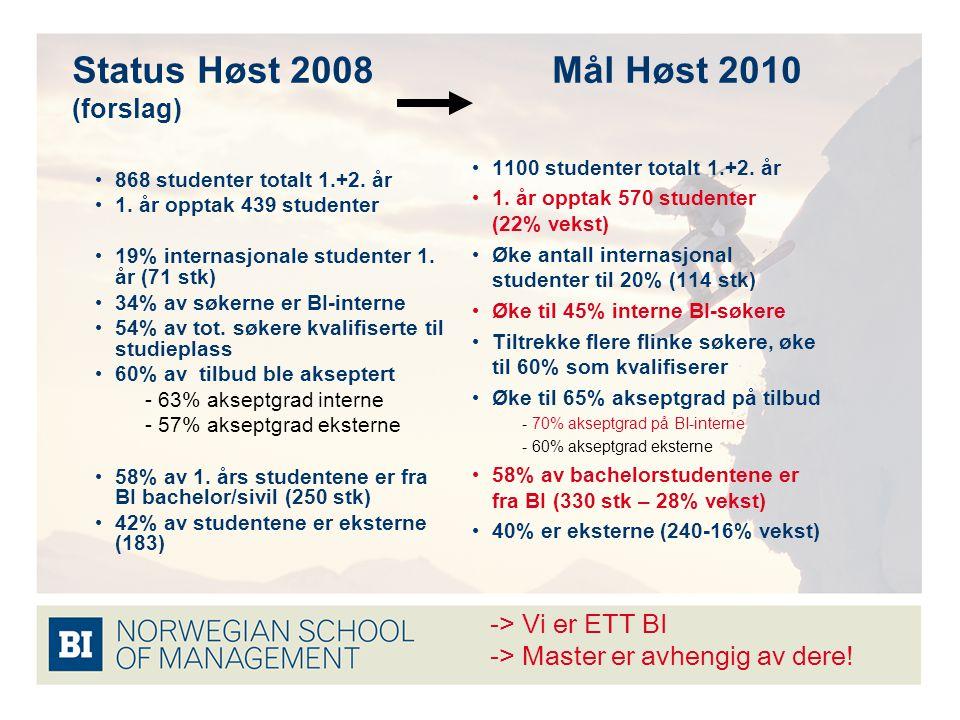 Status Høst 2008Mål Høst 2010 (forslag) 868 studenter totalt 1.+2.