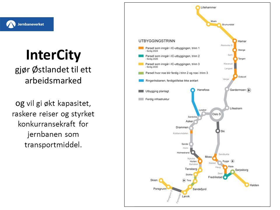 InterCity gjør Østlandet til ett arbeidsmarked og vil gi økt kapasitet, raskere reiser og styrket konkurransekraft for jernbanen som transportmiddel.