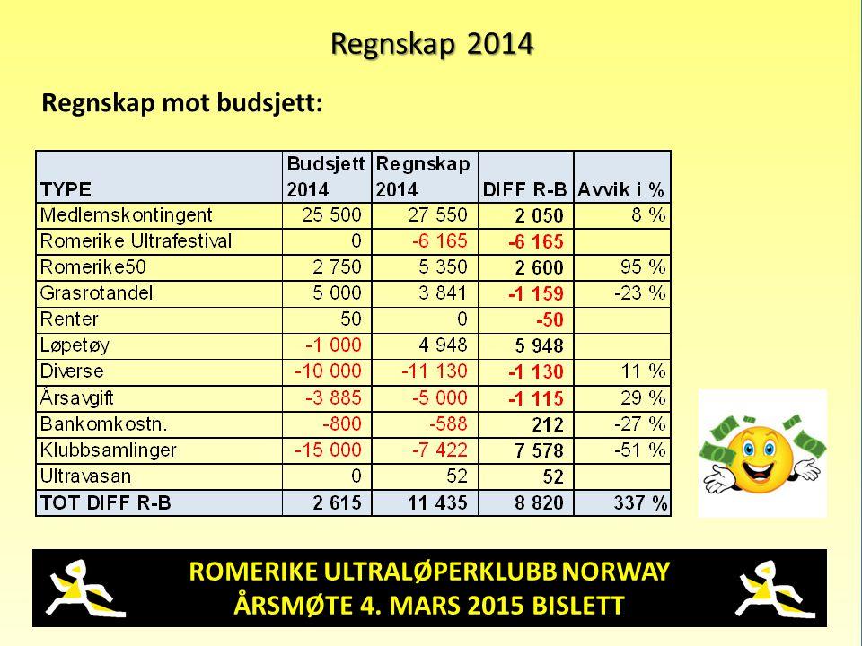 ROMERIKE ULTRALØPERKLUBB NORWAY ÅRSMØTE 4. MARS 2015 BISLETT Regnskap 2014 Regnskap mot budsjett: