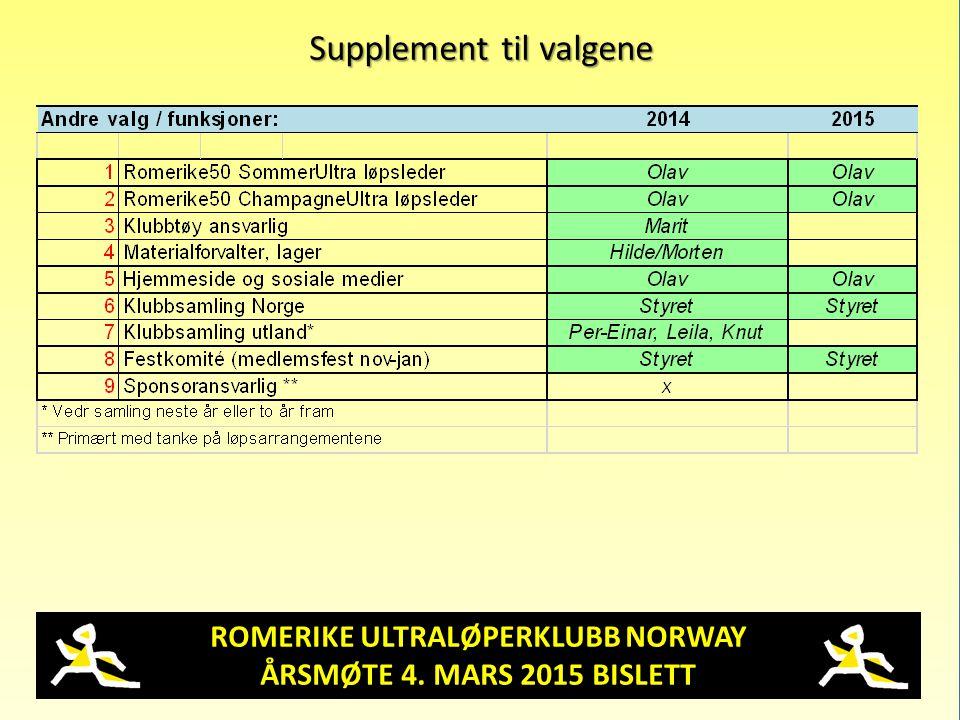 ROMERIKE ULTRALØPERKLUBB NORWAY ÅRSMØTE 4. MARS 2015 BISLETT Supplement til valgene