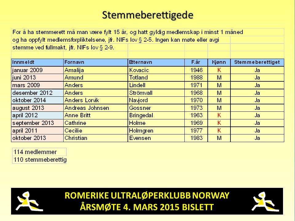 ROMERIKE ULTRALØPERKLUBB NORWAY ÅRSMØTE 4. MARS 2015 BISLETT Stemmeberettigede