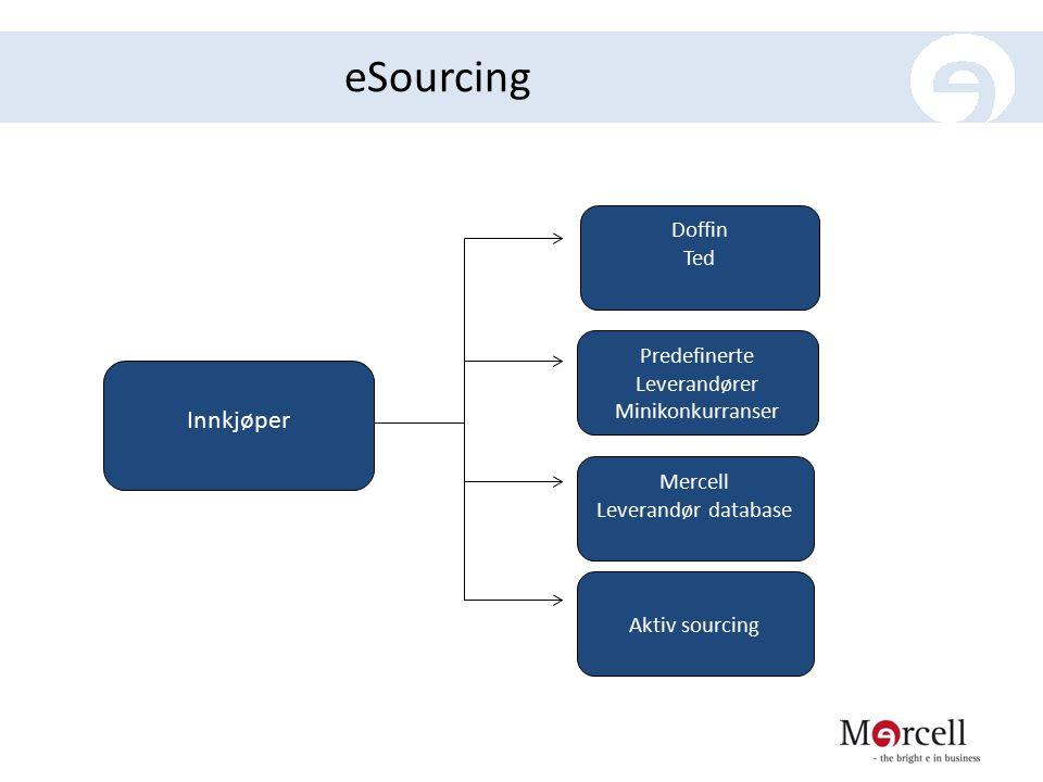 eSourcing Innkjøper Predefinerte Leverandører Minikonkurranser Mercell Leverandør database Aktiv sourcing Doffin Ted