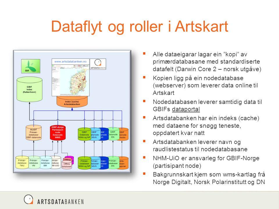 """Dataflyt og roller i Artskart  Alle dataeigarar lagar ein """"kopi"""" av primærdatabasane med standardiserte datafelt (Darwin Core 2 – norsk utgåve)  Kop"""