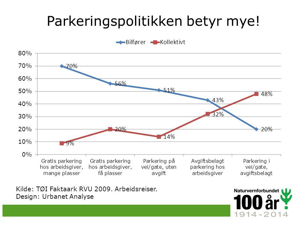 Parkeringspolitikken betyr mye.Kilde: TØI Faktaark RVU 2009.