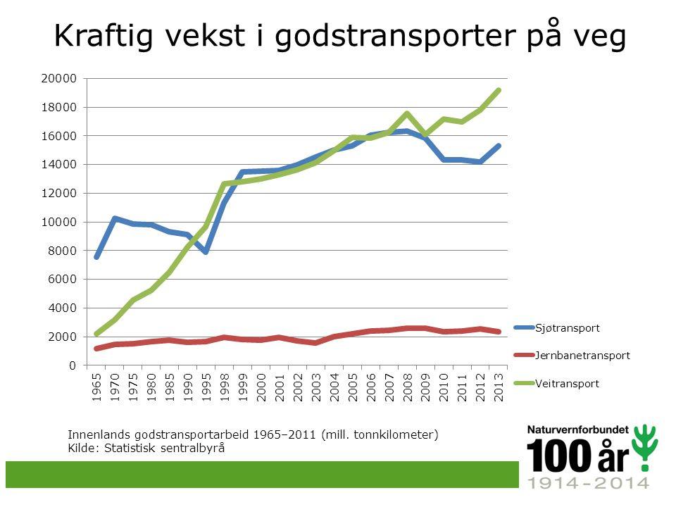 Innenlands godstransportarbeid 1965–2011 (mill.