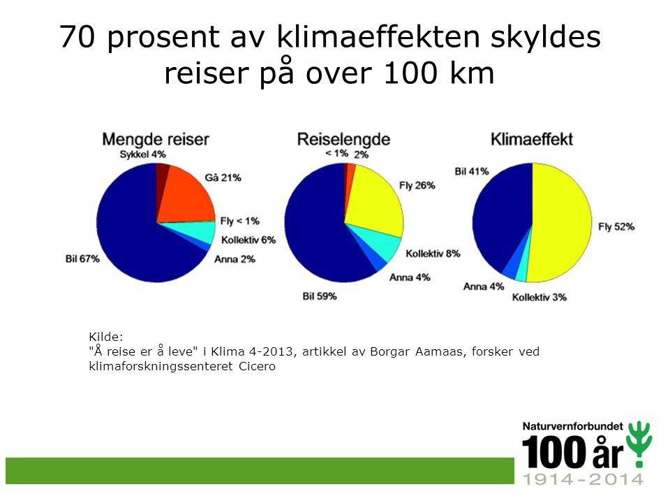 70 prosent av klimaeffekten skyldes reiser på over 100 km Kilde: Å reise er å leve i Klima 4-2013, artikkel av Borgar Aamaas, forsker ved klimaforskningssenteret Cicero