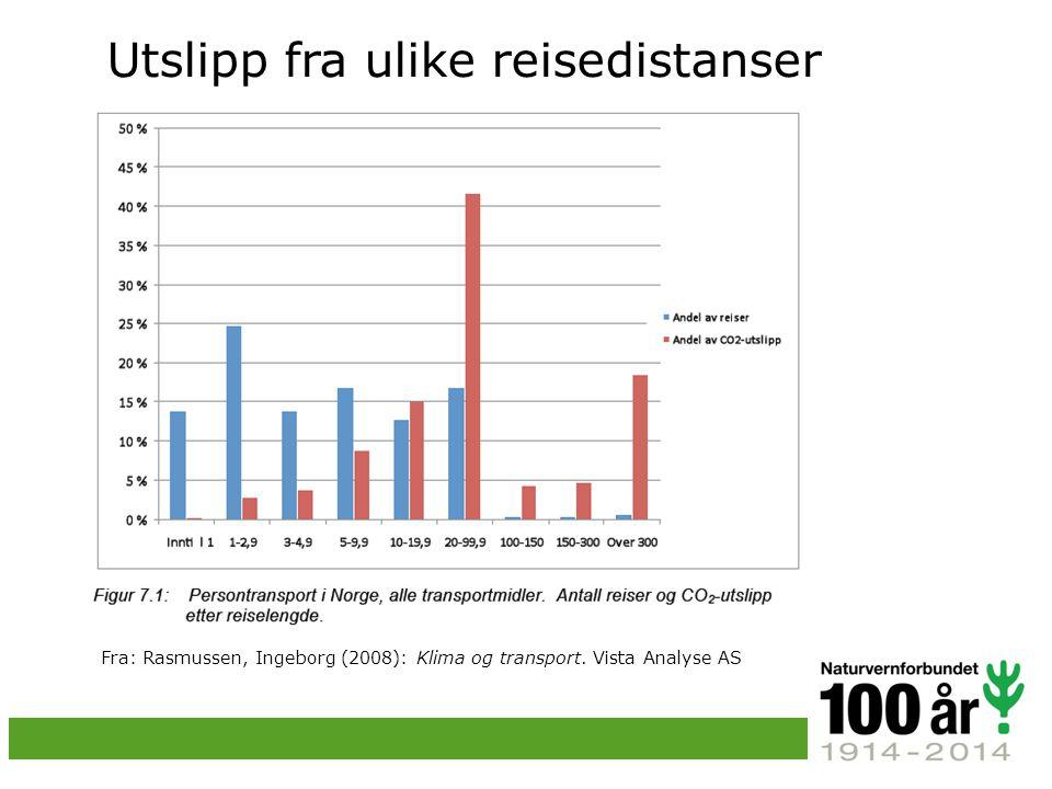 Utslipp fra ulike reisedistanser Fra: Rasmussen, Ingeborg (2008): Klima og transport.