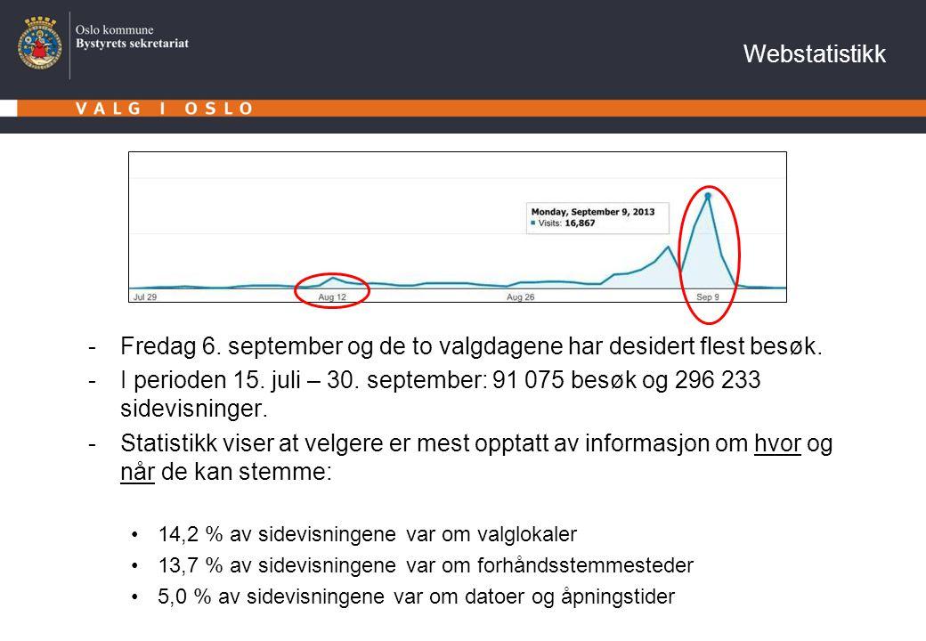 Webstatistikk -Fredag 6. september og de to valgdagene har desidert flest besøk. -I perioden 15. juli – 30. september: 91 075 besøk og 296 233 sidevis