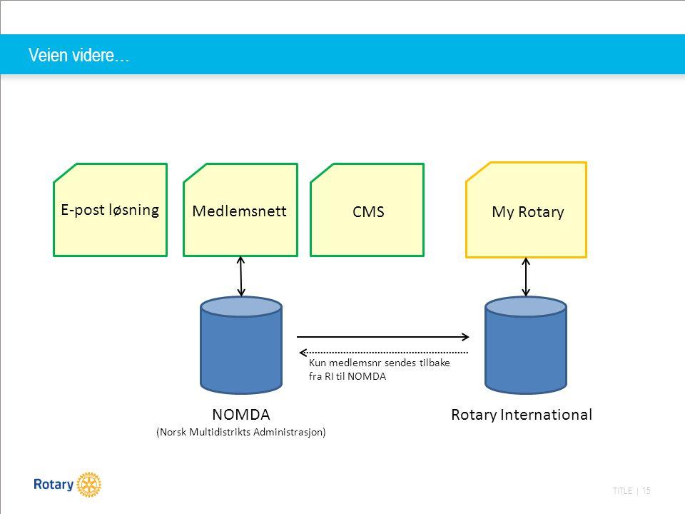 TITLE | 15 Veien videre… Rotary International NOMDA (Norsk Multidistrikts Administrasjon) Medlemsnett My Rotary E-post løsning CMS Kun medlemsnr sendes tilbake fra RI til NOMDA