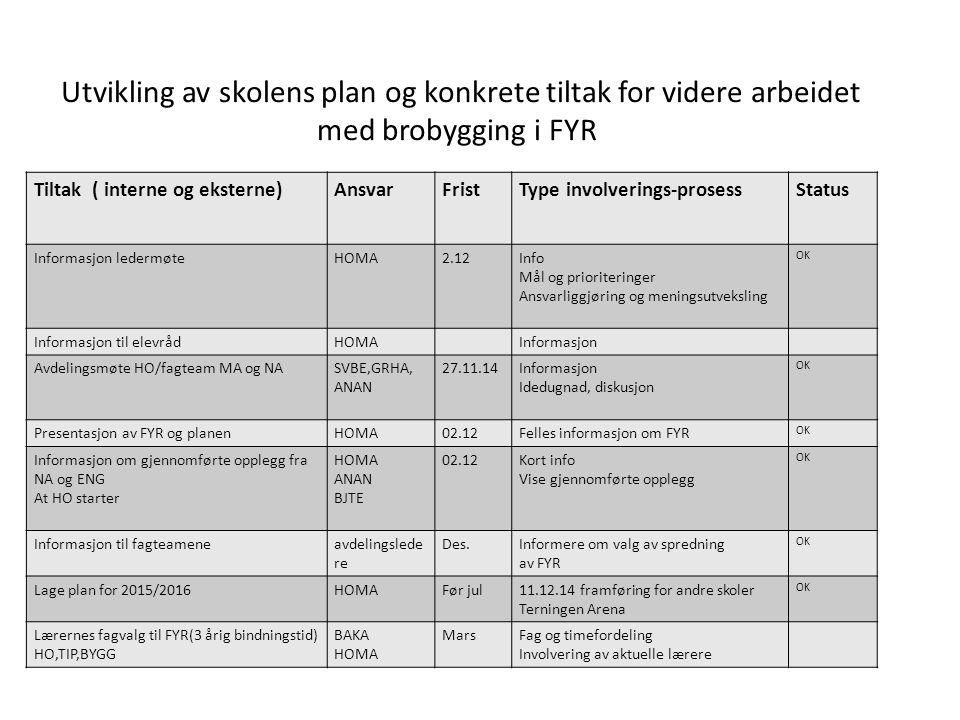 II. Utvikling av skolens plan med konkrete tiltak for videre arbeidet med FYR Tiltak ( interne og eksterne)AnsvarFristType involverings-prosessStatus