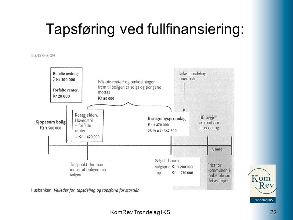 KomRev Trøndelag IKS Tapsføring ved fullfinansiering: 22