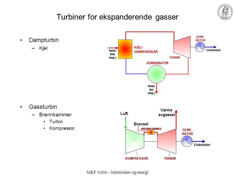 MEF 1000 – Materialer og energi Turbiner for ekspanderende gasser Dampturbin –Kjel Gassturbin –Brennkammer Turbin Kompressor
