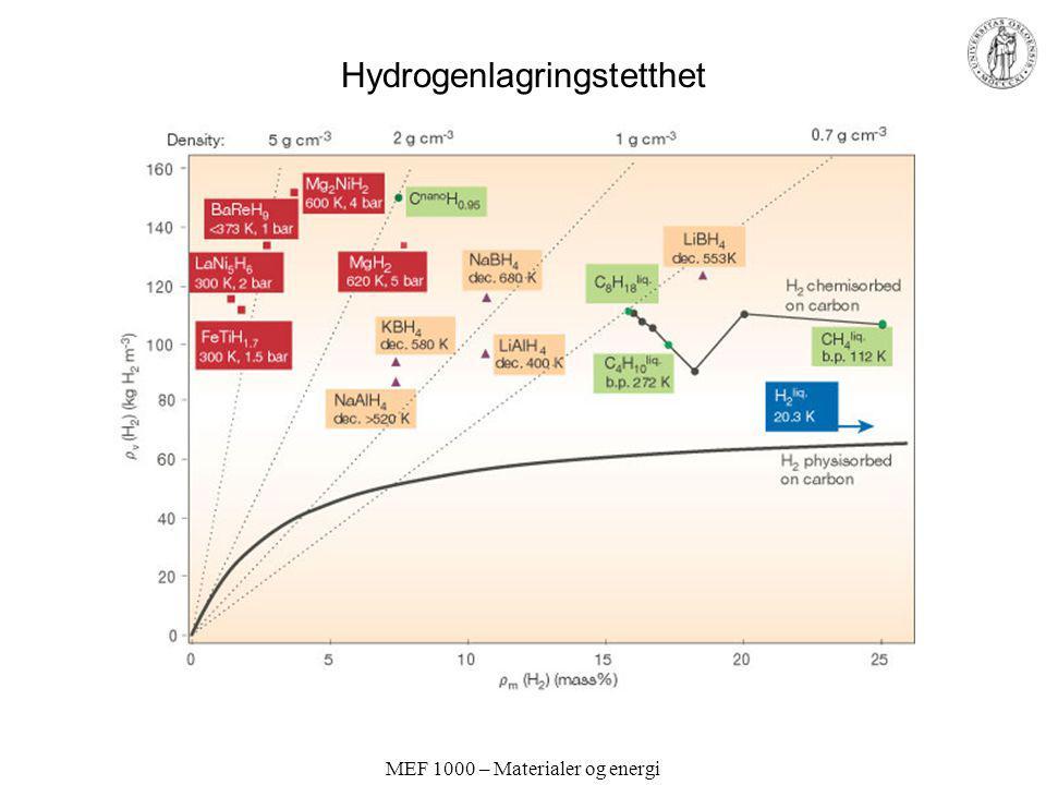 MEF 1000 – Materialer og energi Hydrogenlagringstetthet
