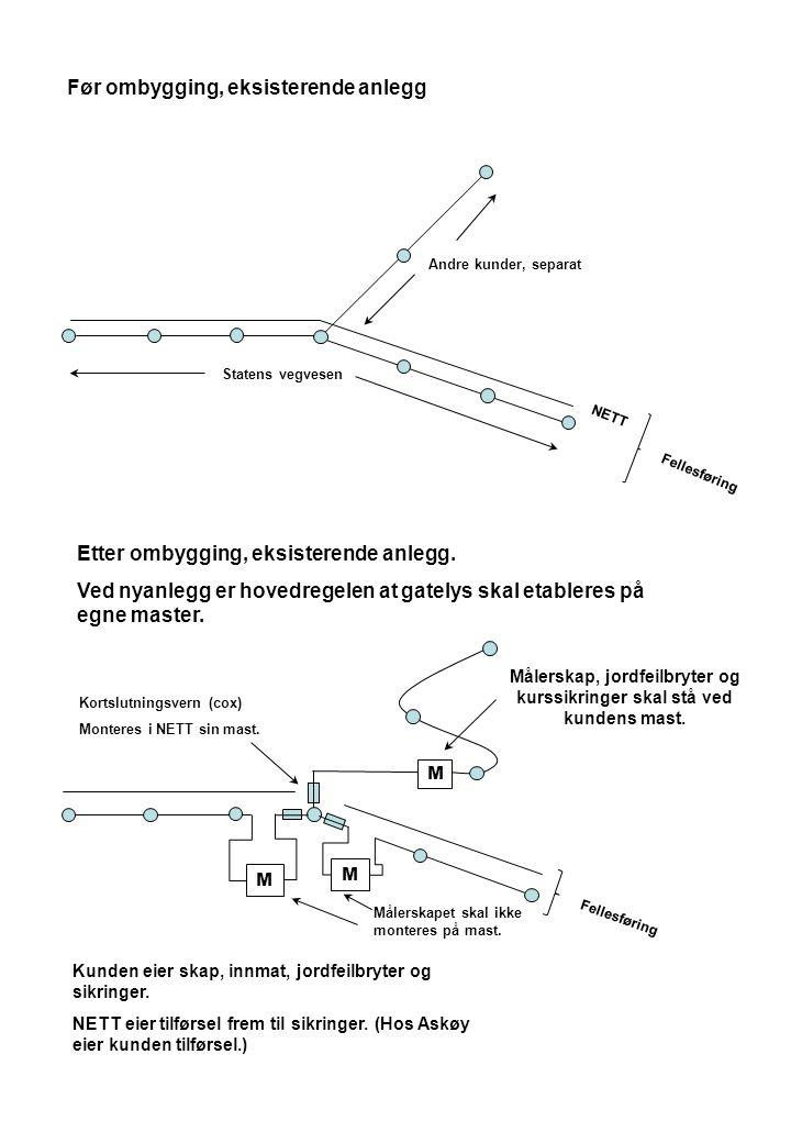 Før ombygging, eksisterende anlegg Statens vegvesen Andre kunder, separat NETT Fellesføring Etter ombygging, eksisterende anlegg. Ved nyanlegg er hove