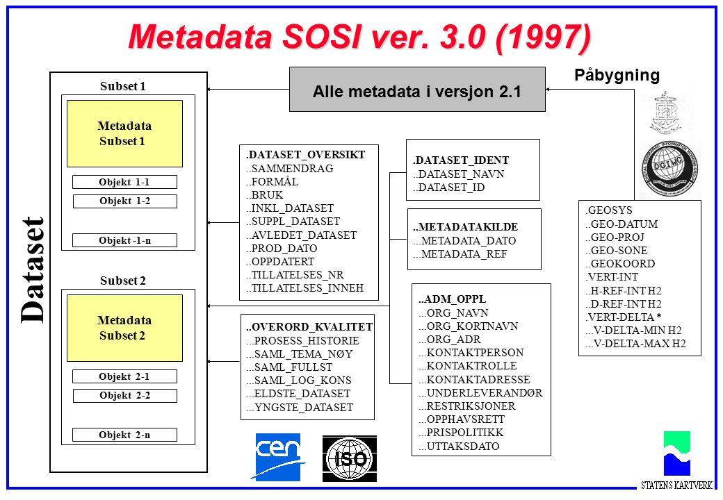 Dataset Objekt 2-1 Objekt 2-2Objekt 2-n Metadata Subset 2 Objekt 1-1 Objekt 1-2Objekt -1-n Metadata Subset 1 Metadata SOSI ver. 3.0 (1997) Alle metada