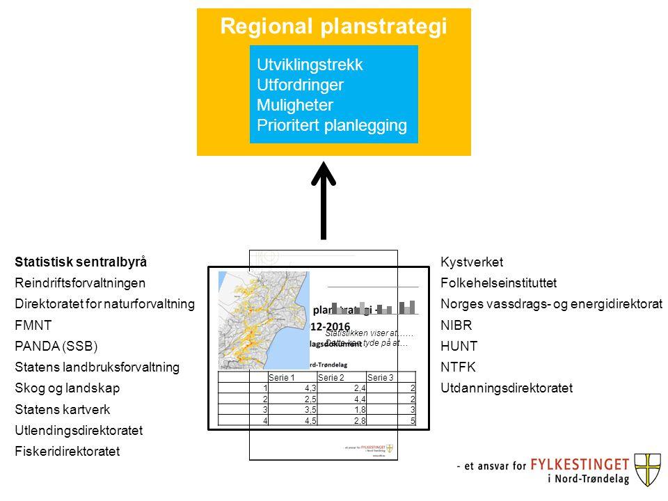 ? Serie 1Serie 2Serie 3 14,32,42 22,54,42 33,51,83 44,52,85 Statistikken viser at…… Dette kan tyde på at… Serie 1Serie 2Serie 3 14,32,42 22,54,42 33,51,83 44,52,85 Statistikken viser at…… Dette kan tyde på at… Regional planstrategi Utviklingstrekk Utfordringer Muligheter Prioritert planlegging Kommunal planstrategi Utviklingstrekk Utfordringer Muligheter Prioritert planlegging