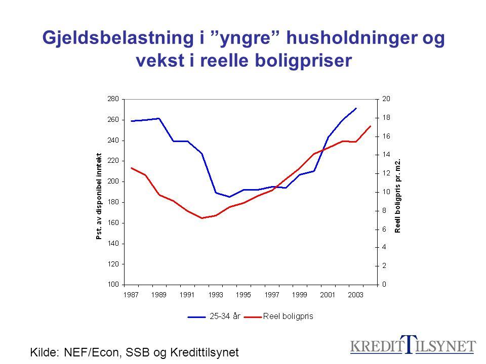"""Gjeldsbelastning i """"yngre"""" husholdninger og vekst i reelle boligpriser Kilde: NEF/Econ, SSB og Kredittilsynet"""