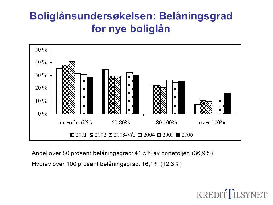 Boliglånsundersøkelsen: Belåningsgrad for nye boliglån Andel over 80 prosent belåningsgrad: 41,5% av porteføljen (36,9%) Hvorav over 100 prosent belåningsgrad: 16,1% (12,3%)