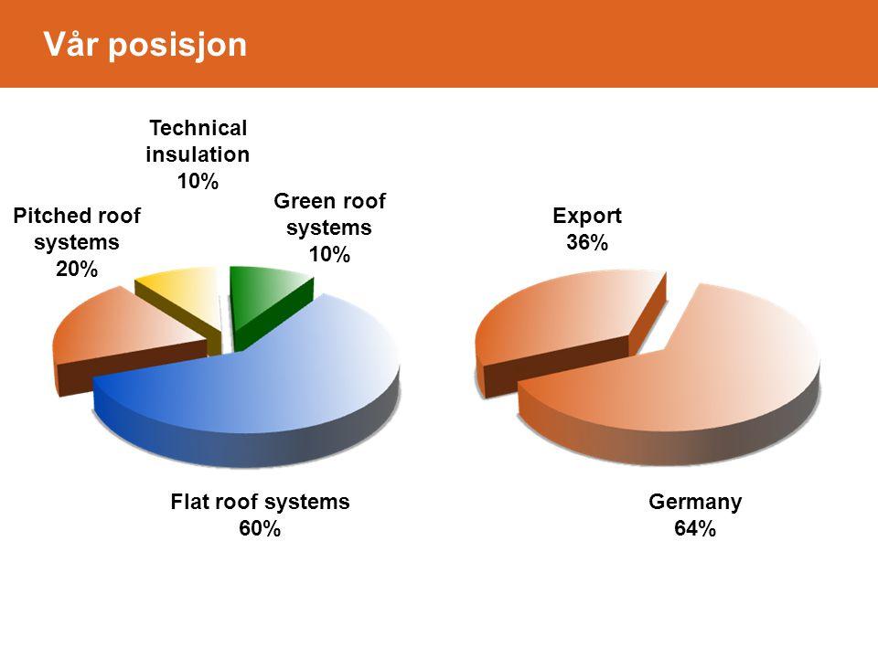 Vår posisjon Technical insulation 10% Pitched roof systems 20% Green roof systems 10% Flat roof systems 60% Germany 64% Export 36%