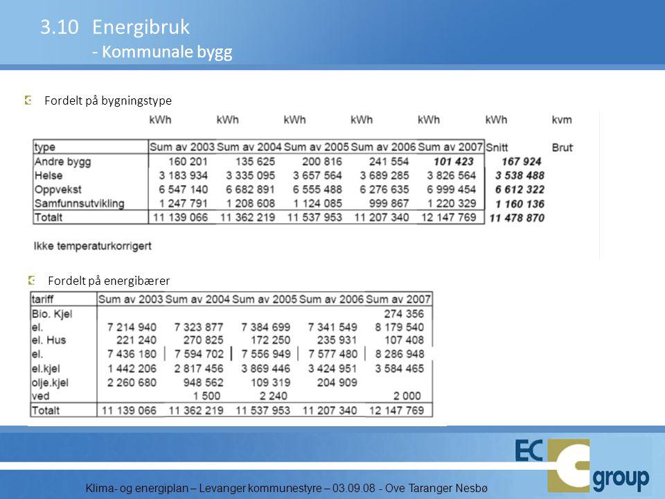 Klima- og energiplan – Levanger kommunestyre – 03.09.08 - Ove Taranger Nesbø Fordelt på bygningstype 3.10Energibruk - Kommunale bygg Fordelt på energi
