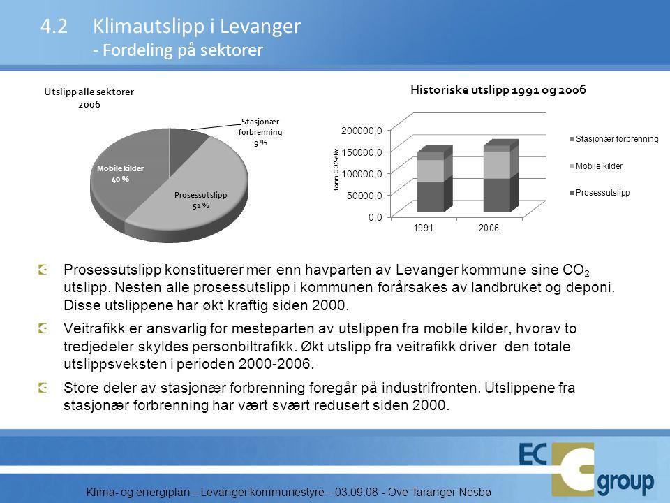 Klima- og energiplan – Levanger kommunestyre – 03.09.08 - Ove Taranger Nesbø Prosessutslipp konstituerer mer enn havparten av Levanger kommune sine CO