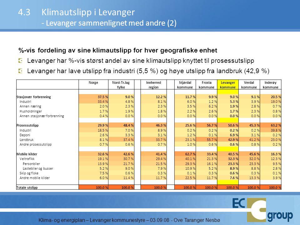 Klima- og energiplan – Levanger kommunestyre – 03.09.08 - Ove Taranger Nesbø %-vis fordeling av sine klimautslipp for hver geografiske enhet Levanger