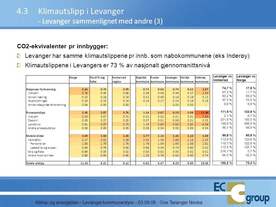 Klima- og energiplan – Levanger kommunestyre – 03.09.08 - Ove Taranger Nesbø CO2-ekvivalenter pr innbygger: Levanger har samme klimautslippene pr innb