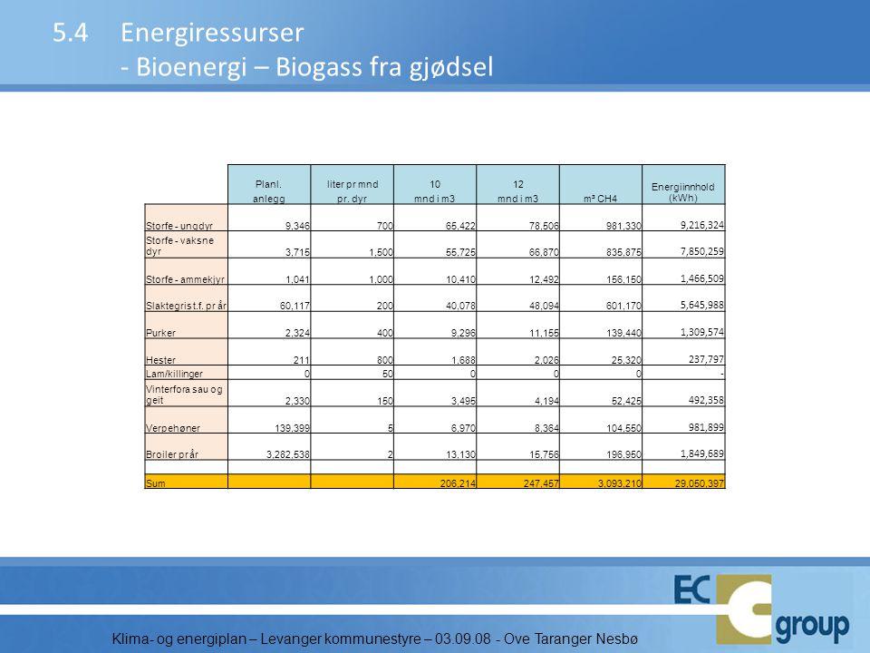 Klima- og energiplan – Levanger kommunestyre – 03.09.08 - Ove Taranger Nesbø 5.4Energiressurser - Bioenergi – Biogass fra gjødsel Planl.liter pr mnd10