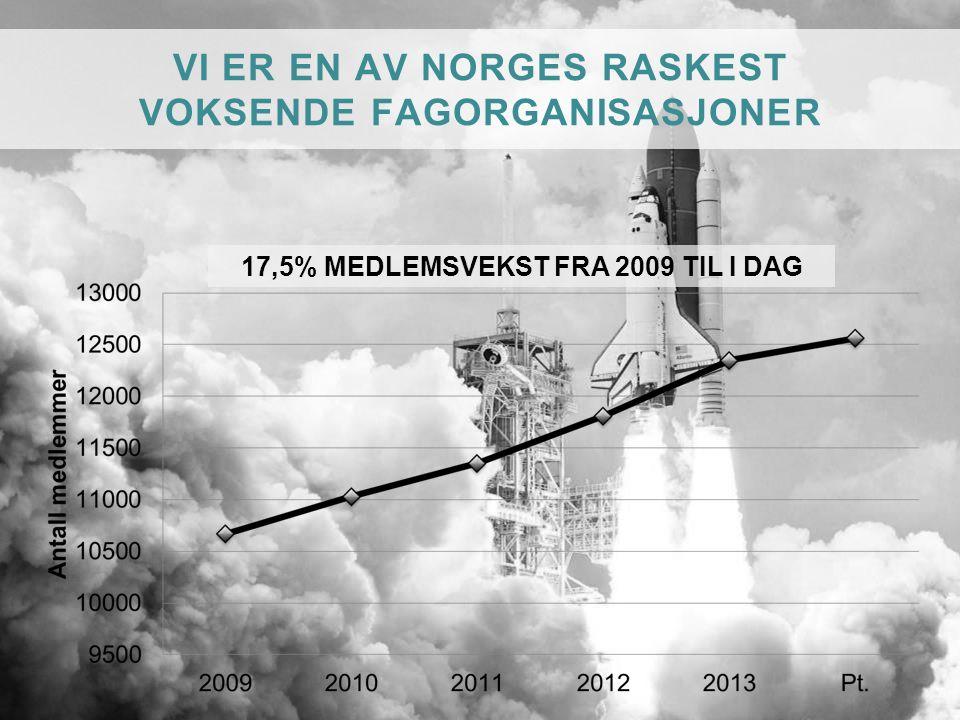 VI ER EN AV NORGES RASKEST VOKSENDE FAGORGANISASJONER 17,5% MEDLEMSVEKST FRA 2009 TIL I DAG