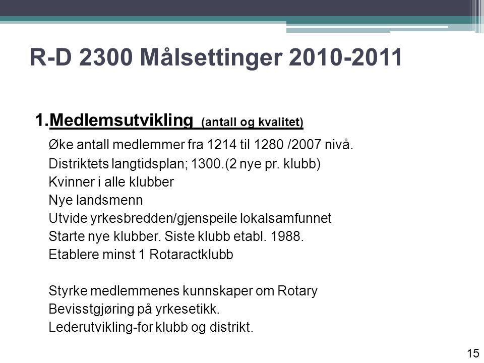 R-D 2300 Målsettinger 2010-2011 1.Medlemsutvikling (antall og kvalitet) Øke antall medlemmer fra 1214 til 1280 /2007 nivå.