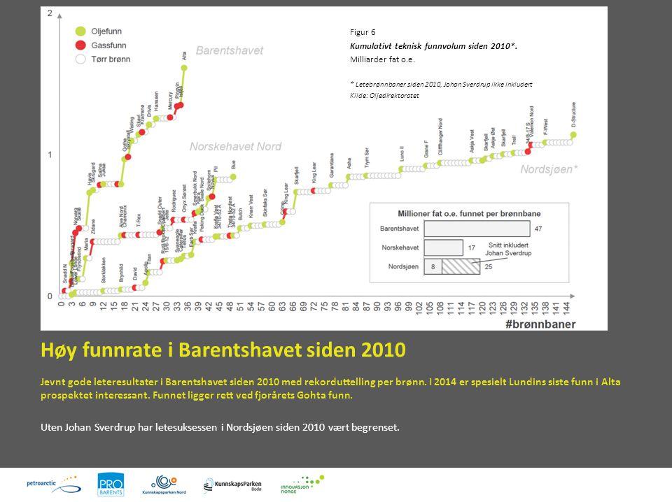 Høy funnrate i Barentshavet siden 2010 Figur 6 Kumulativt teknisk funnvolum siden 2010*.