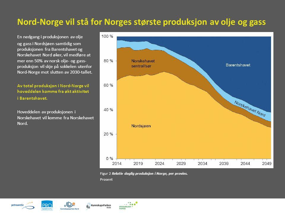 Nord-Norge vil stå for Norges største produksjon av olje og gass Figur 2 Relativ daglig produksjon i Norge, per provins.