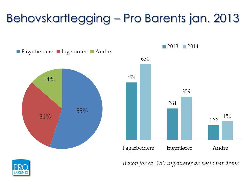 Behov for ca. 150 ingeniører de neste par årene Behovskartlegging – Pro Barents jan. 2013