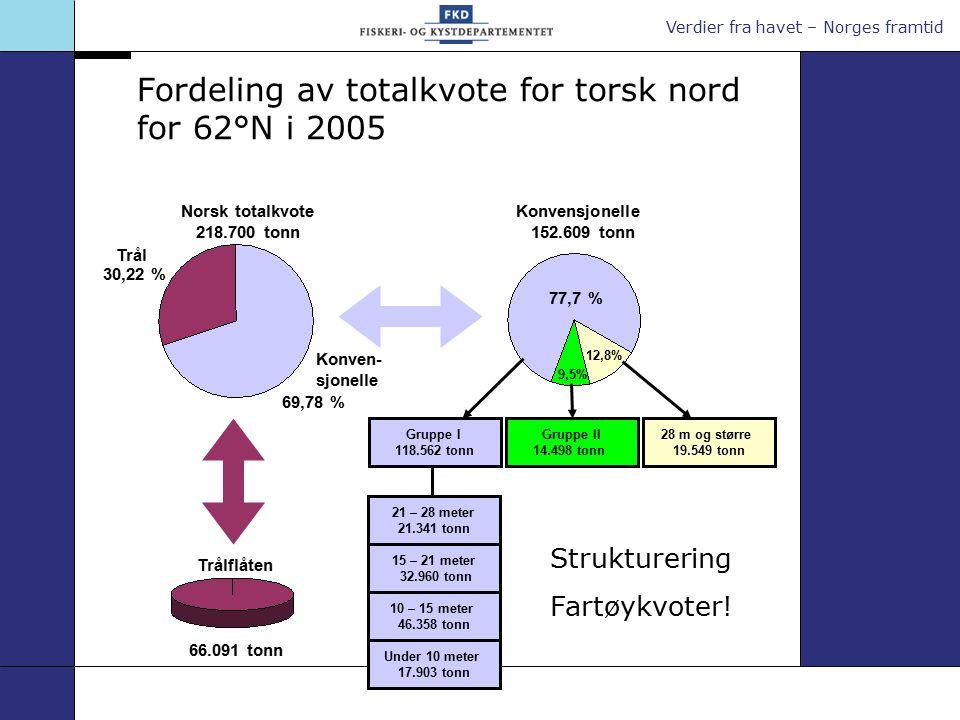 Verdier fra havet – Norges framtid Fordeling av totalkvote for torsk nord for 62°N i 2005 Konvensjonelle 152.609 tonn Norsk totalkvote 218.700 tonn Gruppe I 118.562 tonn 28 m og større 19.549 tonn Trålflåten 66.091 tonn Gruppe II 14.498 tonn 21 – 28 meter 21.341 tonn 15 – 21 meter 32.960 tonn 10 – 15 meter 46.358 tonn Under 10 meter 17.903 tonn 77,7 % 12,8% 9,5% 30,22 % 69,78 % Trål Konven- sjonelle Strukturering Fartøykvoter!
